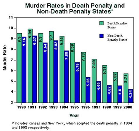 How to Write an Essay About Death Penalty